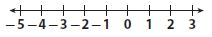 Go Math Grade 7 Answer Key Chapter 1 Adding and Subtracting Integers Lesson 1: Adding Integers with the Same Sign img 6