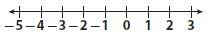 Go Math Grade 7 Answer Key Chapter 1 Adding and Subtracting Integers Lesson 1: Adding Integers with the Same Sign img 7