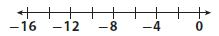 Go Math Grade 7 Answer Key Chapter 1 Adding and Subtracting Integers Lesson 1: Adding Integers with the Same Sign img 8