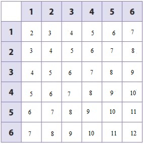 Go-Math-Grade-7-Answer-Key-Chapter-13-Theoretical-Probability-and-Simulations-img-1