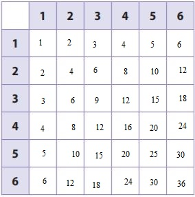Go-Math-Grade-7-Answer-Key-Chapter-13-Theoretical-Probability-and-Simulations-img-5