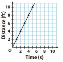 Go Math Grade 7 Answer Key Chapter 4 Rates and Proportionality Lesson 3: Proportional Relationships and Graphs img 17