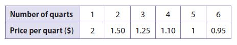 Go Math Grade 8 Answer Key Chapter 14 Scatter Plots Model Quiz img 12