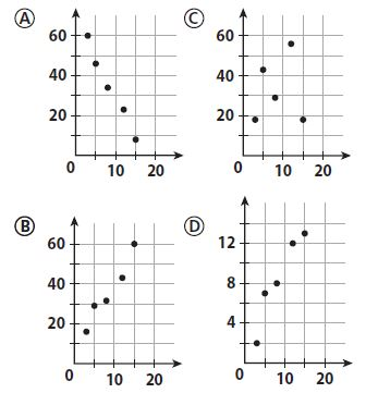 Go Math Grade 8 Answer Key Chapter 14 Scatter Plots Mixed Review img 15