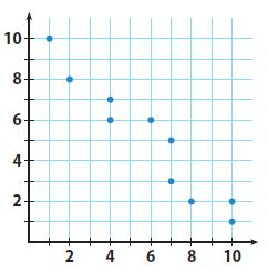 Go Math Grade 8 Answer Key Chapter 14 Scatter Plots Lesson 1: Scatter Plots and Association img 5