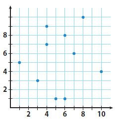 Go Math Grade 8 Answer Key Chapter 14 Scatter Plots Lesson 1: Scatter Plots and Association img 6
