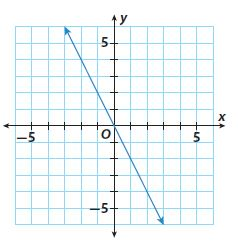 Go Math Grade 8 Answer Key Chapter 3 Proportional Relationships Lesson 2: Rate of Change and Slope img 13