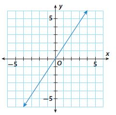 Go Math Grade 8 Answer Key Chapter 3 Proportional Relationships Lesson 2: Rate of Change and Slope img 14