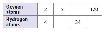 Go Math Grade 8 Answer Key Chapter 3 Proportional Relationships Lesson 1: Representing Proportional Relationships img 2