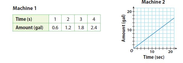Go Math Grade 8 Answer Key Chapter 3 Proportional Relationships Lesson 3: Interpreting the Unit As Slope img 24