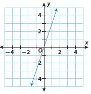 Go Math Grade 8 Answer Key Chapter 3 Proportional Relationships Model Quiz img 28