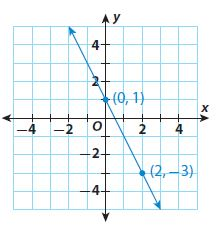 Go Math Grade 8 Answer Key Chapter 4 Nonproportional Relationships Lesson 2: Determining Slope and y-intercept img 10
