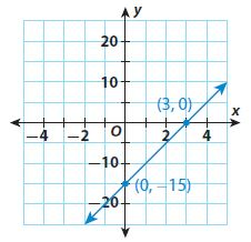 Go Math Grade 8 Answer Key Chapter 4 Nonproportional Relationships Lesson 2: Determining Slope and y-intercept img 11