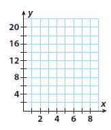 Go Math Grade 8 Answer Key Chapter 4 Nonproportional Relationships Lesson 3: Graphing Linear Nonproportional Relationships Using Slope and y-intercept img 24