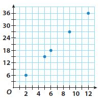 Go Math Grade 8 Answer Key Chapter 5 Writing Linear Equations Lesson 3: Linear Relationships and Bivariate Data img 16