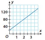 Go Math Grade 8 Answer Key Chapter 5 Writing Linear Equations Model Quiz img 22