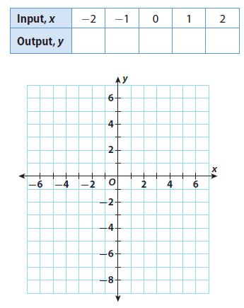 Go Math Grade 8 Answer Key Chapter 6 Functions Lesson 2: Describing Functions img 11