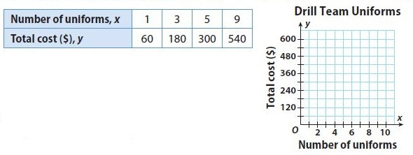 Go Math Grade 8 Answer Key Chapter 6 Functions Lesson 2: Describing Functions img 13