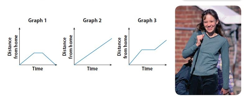 Go Math Grade 8 Answer Key Chapter 6 Functions Lesson 4: Analyzing Graphs img 24