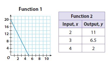 Go Math Grade 8 Answer Key Chapter 6 Functions Model Quiz img 32