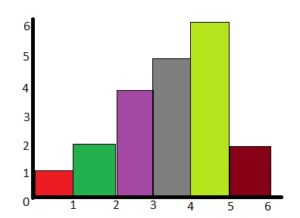 BIM 6th Grade Chapter 10 Data Displays Answer Key img_4