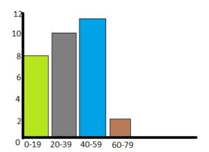 BIM Grade 6 Answer Key Chapter 10 Data Displays img_2