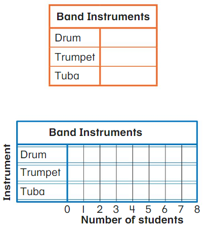 Big Ideas Math Answer Key Grade 2 Chapter 13 Represent and Interpret Data 13.5 1
