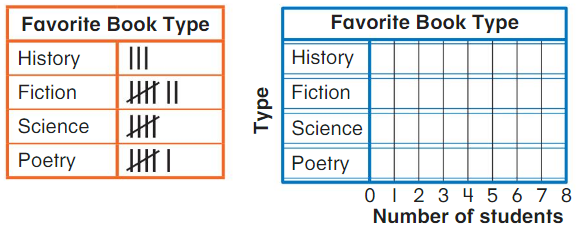 Big Ideas Math Answer Key Grade 2 Chapter 13 Represent and Interpret Data 13.5 2