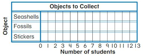 Big Ideas Math Answer Key Grade 2 Chapter 13 Represent and Interpret Data 13.5 6