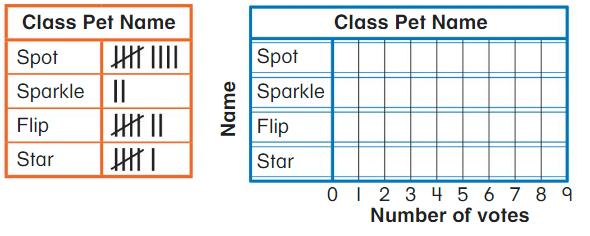 Big Ideas Math Answer Key Grade 2 Chapter 13 Represent and Interpret Data 13.5 7