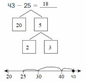 Big-Ideas-Math-Answer-Key-Grade-2-Chapter-5-Subtraction-to-100-Strategies-166