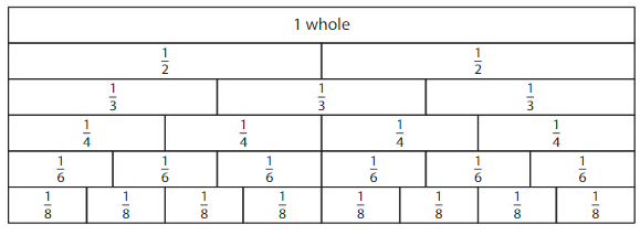 Big Ideas Math Answer Key Grade 3 Chapter 11 Understand Fraction Equivalence and Comparison 11.1 1