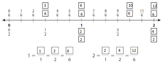 Big-Ideas-Math-Answer-Key-Grade-3-Chapter-11-Understand-Fraction-Equivalence-and-Comparison-chp-6