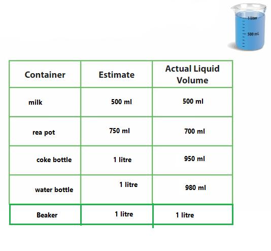 Big-Ideas-Math-Answer-Key-Grade-3-Chapter-12-Understand-Time-Liquid-Volume-and-Mass-100