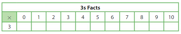 Big Ideas Math Answer Key Grade 3 Chapter 3 More Multiplication Facts and Strategies 3.1 2