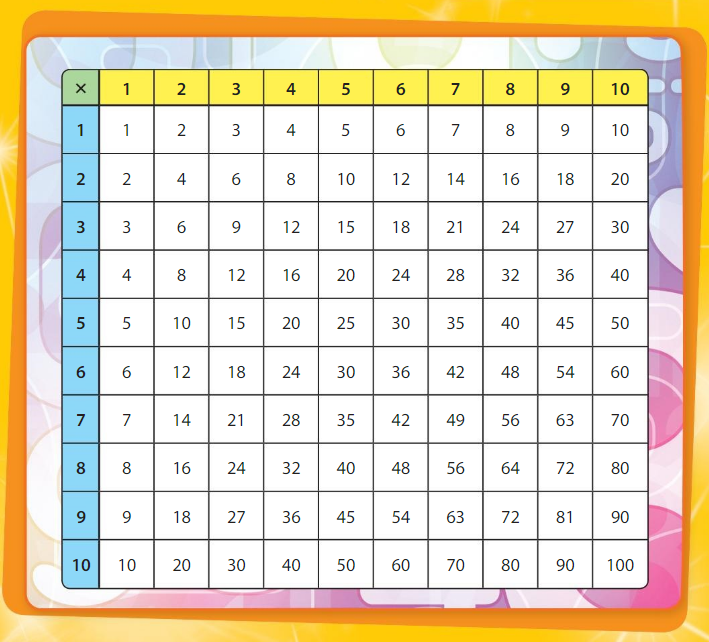 Big Ideas Math Answer Key Grade 3 Chapter 5 Patterns and Fluency 3