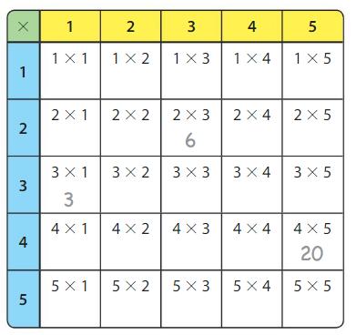 Big Ideas Math Answer Key Grade 3 Chapter 5 Patterns and Fluency 5.1 1