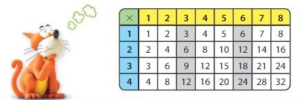 Big Ideas Math Answer Key Grade 3 Chapter 5 Patterns and Fluency 5.1 10