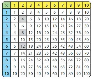 Big Ideas Math Answer Key Grade 3 Chapter 5 Patterns and Fluency 5.1 11