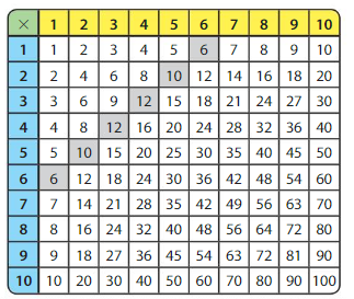 Big Ideas Math Answer Key Grade 3 Chapter 5 Patterns and Fluency 5.1 3