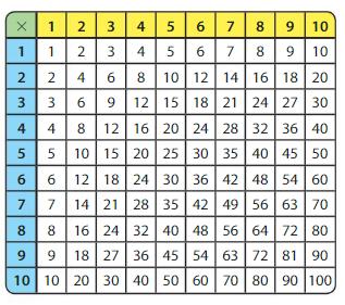 Big Ideas Math Answer Key Grade 3 Chapter 5 Patterns and Fluency 5.1 4