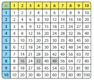 Big Ideas Math Answer Key Grade 3 Chapter 5 Patterns and Fluency 5.1 6