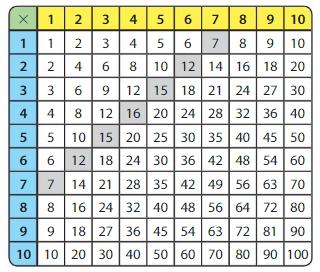 Big Ideas Math Answer Key Grade 3 Chapter 5 Patterns and Fluency 5.1 9
