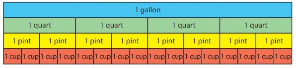 Big Ideas Math Answer Key Grade 4 Chapter 11 Understand Measurement Equivalence 11.5 1