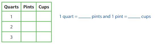 Big Ideas Math Answer Key Grade 4 Chapter 11 Understand Measurement Equivalence 11.5 5