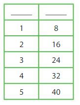 Big Ideas Math Answer Key Grade 4 Chapter 11 Understand Measurement Equivalence 11.5 6