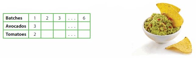 Big Ideas Math Answer Key Grade 5 Chapter 12 Patterns in the Coordinate Plane 102