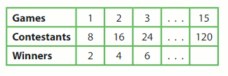 Big Ideas Math Answer Key Grade 5 Chapter 12 Patterns in the Coordinate Plane 107