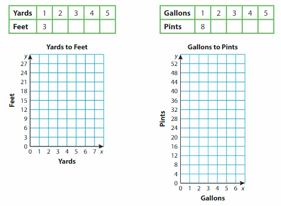 Big Ideas Math Answer Key Grade 5 Chapter 12 Patterns in the Coordinate Plane 110