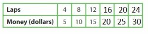 Big-Ideas-Math-Answer-Key-Grade-5-Chapter-12-Patterns-in-the-Coordinate-Plane-118